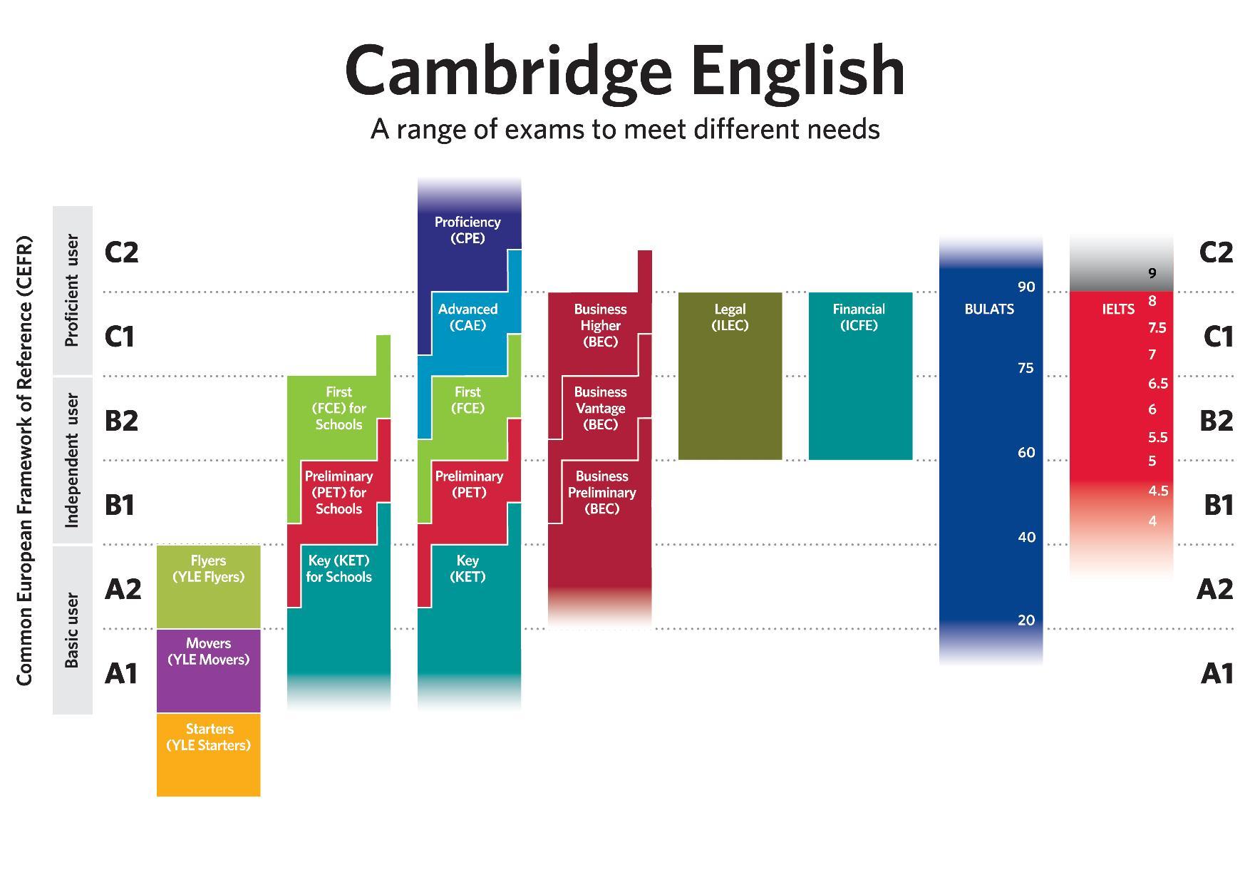 Khung quy chiếu trình độ ngôn ngữ châu Âu với các kỳ thi chứng chỉ tiếng Anh