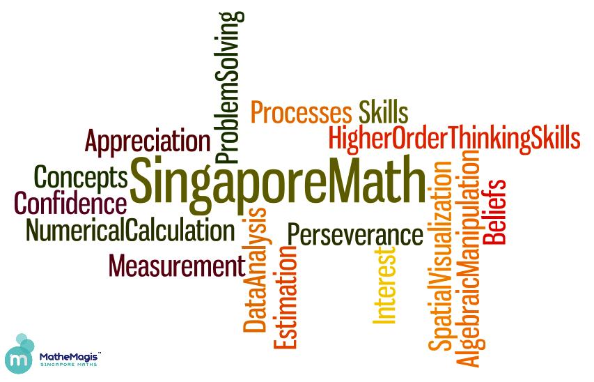 Tìm hiểu chi tiết cấu trúc chương trình toán Singapore