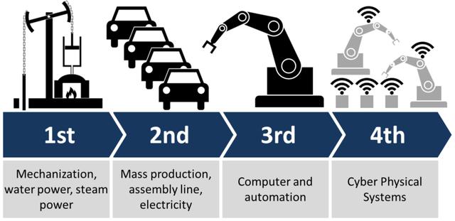 Cách mạng công nghiệp