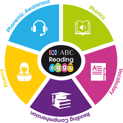 Five Elements of a Successful Reading Program